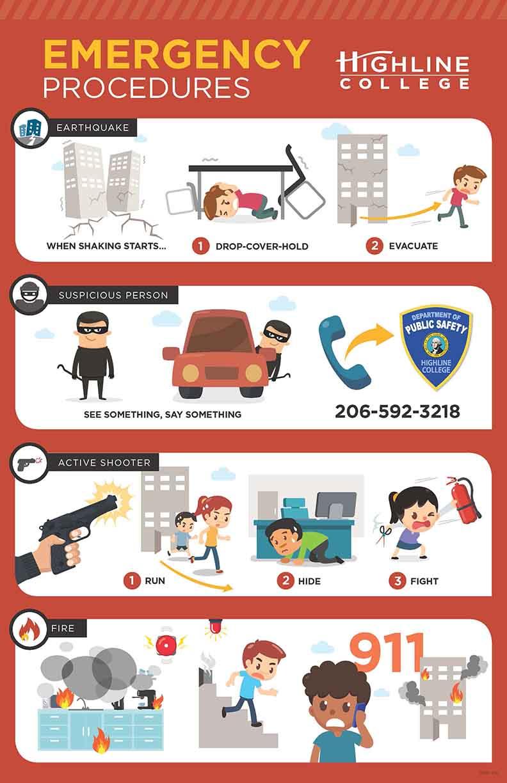 emergency procedures poster